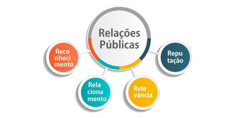 Gestão de Comunidades e o futuro da profissão de Relações Públicas
